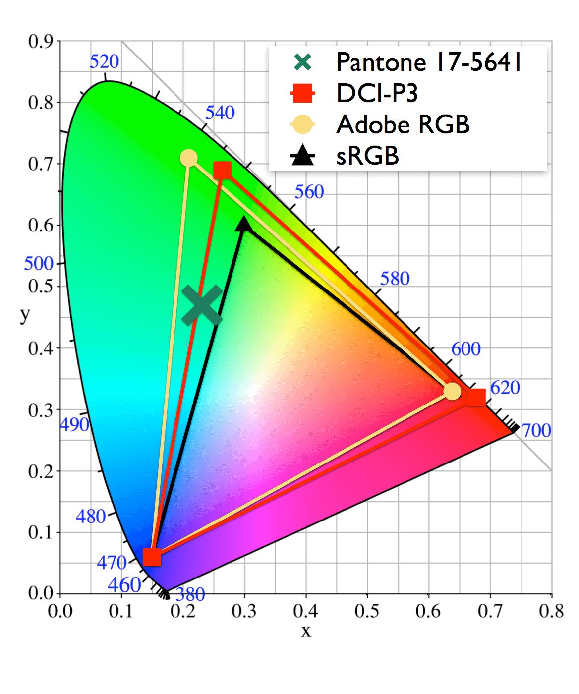 DCI-P3の色度図