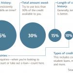 アメリカのクレジットスコアの基準と上げ方