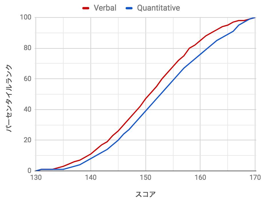 GREスコアとパーセンタイルランクの関係