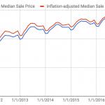 アメリカ不動産は冬に買って夏に売ると9.2%得する