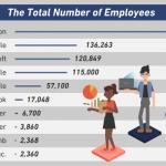 テック企業の勤続年数と社員の学歴