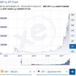 ビットコインの価値は過大評価されていて、暴落の危険あり