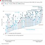 MBA卒業後、年収は平均79%も増加する